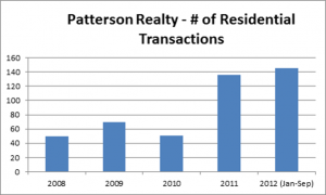 patterson_transactions