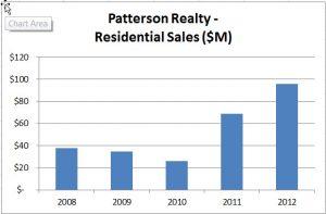 patterson_sales_2012