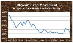 30-year Fixed (Freddie Mac) copy
