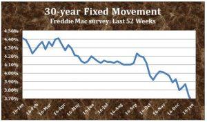 freddie-mac-yearly-1-28