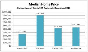 median-home-price-between-coastal-regions